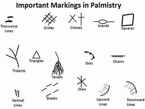 Meanings of Markings and Symbols in Palm - Palmistry