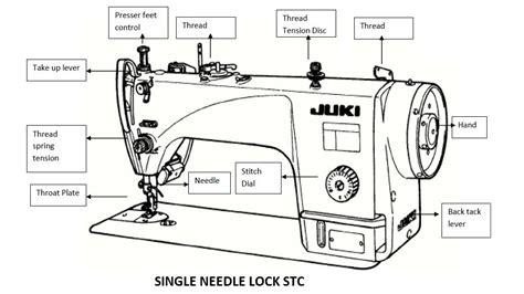 Features Single Needle Lock Stitch Machine Ordnur
