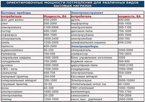 Таблица потребляемой мощности бытовыми электроприборами при напряжении питания 220в