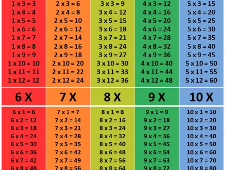Learning Multiplication Tables  Math Tutor Singapore