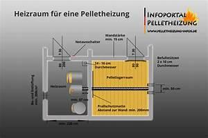 Kamin Bodenplatte Vorschrift : anforderungen an den heizraum f r pelletheizungen ~ Lizthompson.info Haus und Dekorationen
