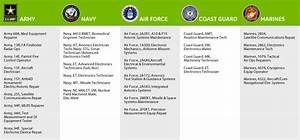 military jobs list social media marketing software With list of medical careers