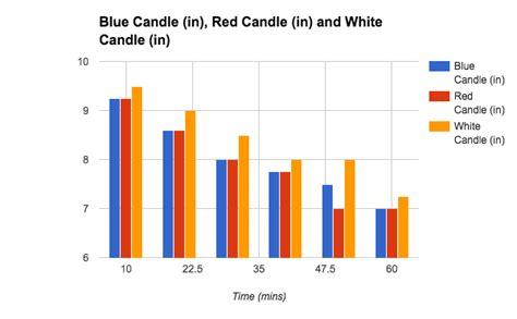 do white candles burn faster than colored candles procedure do colored candles burn faster than white candles science