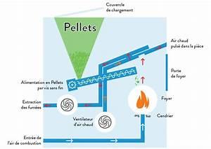 Poele A Granule Evacuation Par Le Haut : fonctionnement poele granules de bois ~ Premium-room.com Idées de Décoration