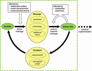 Communication Within The Modelling Cycle  Elements