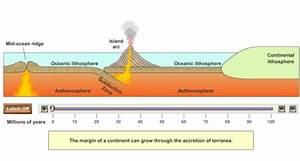 Animaties Vulkanisme