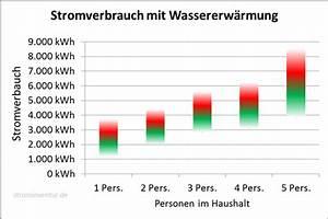 Stromverbrauch Berechnen Kwh : strominventur durchschnittlicher stromverbrauch ~ Themetempest.com Abrechnung
