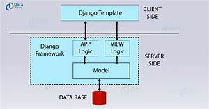 Working Structure Of Django Mtv Architecture