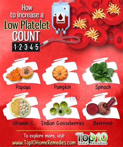 How To Increase A Low Platelet Count  Top 10 Home Remedies