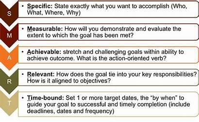Smart Goals Objectives Goal Setting Business Digital