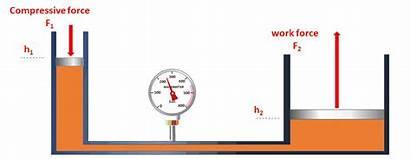 Hydraulic Press Hydrostatic Animation Tv Hydraulics Physics