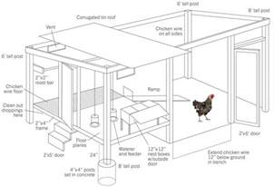 how to build a chicken coop modern farmer - A Frame Building Plans