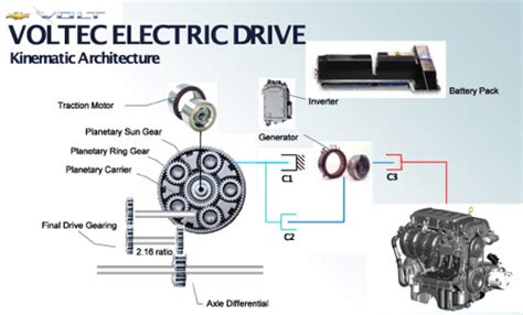 Chevrolet Volt Electrical Block Diagram by 100 Cars 187 Electric