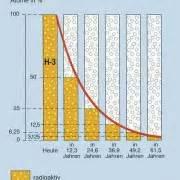 Halbwertszeit Cäsium 137 Berechnen : halbwertszeit in physik sch lerlexikon lernhelfer ~ Themetempest.com Abrechnung