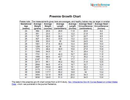 printable preemie growth chart lovetoknow