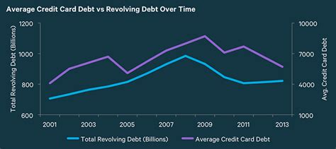 Average Credit Card Debt In America December 2018. Car Rental Europe One Way New York Bankruptcy. Cleveland Hyundai Dealers Credit Score Report. Cost To Install Hot Water Heater. Maryland Auto Insurance Laws. Parking Lot Maintenance Companies. Harold Washington College Admissions. Northeastern Mba Program Human Service Degree. Short Stories For Kids In English