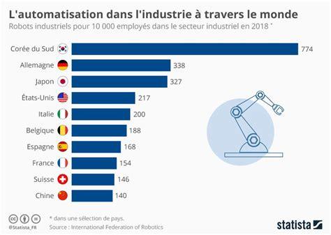 L'#automatisation dans l'#industrie à travers le monde ...