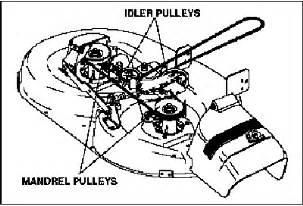 craftsman mower belt replacement