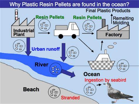 whats resin pellet international pellet