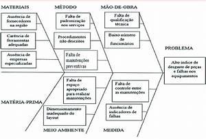 Diagrama De Ishikawa Para As Ra U00edzes Do Problema Fonte  Os