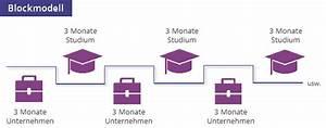 Duales Studium Management : duales studium eventmanagement alle infos ~ Jslefanu.com Haus und Dekorationen