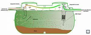 Assainissement Fosse Septique : fosse septique et traitement des eaux pour maison individuelle ~ Farleysfitness.com Idées de Décoration