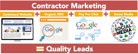 website marketing company contractor website design generate leads crush competitors