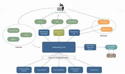 System Overview Netbookings Map Booking Software