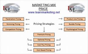 Price And Pricing Strategies Marketing Mix