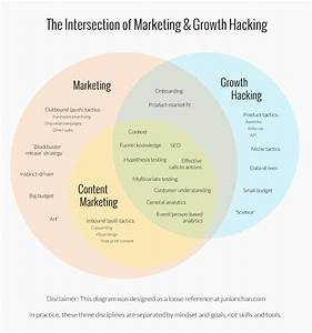 Das Geheimnis Des Growth Hacking