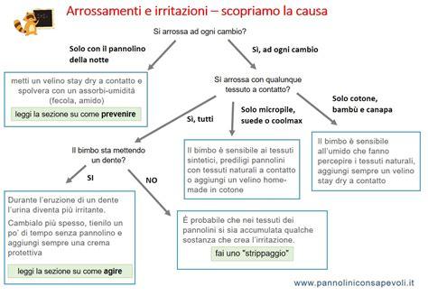 Arrossamento Sedere Neonato by Arrossamenti E Irritazioni Pannolini Lavabili Scegliere