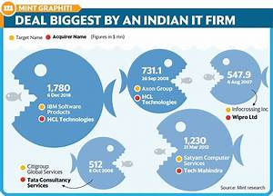 Hcl Makes  1 8 Billion Bet With Ibm Software Deal