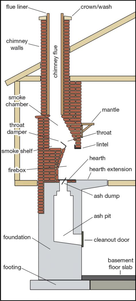 anatomy of a fireplace chimney and fireplace parts diagram and anatomy