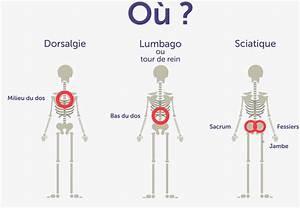 Douleur Milieu Dos Cancer : type de douleurs du dos et comment les soulager ~ Medecine-chirurgie-esthetiques.com Avis de Voitures