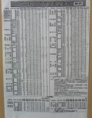 静岡 県立 高校 倍率