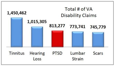 changing    honorable discharge due  ptsd
