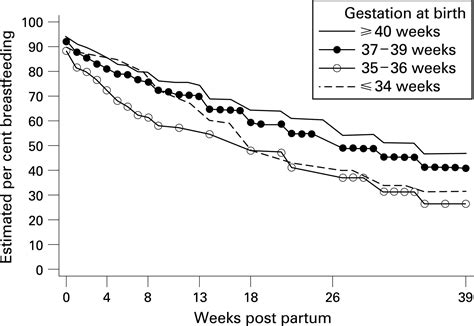 Effect Of Gestation On Initiation And Duration Of