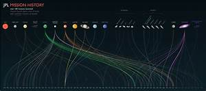 JPL Mission History This graphical timeline shows... | The ...