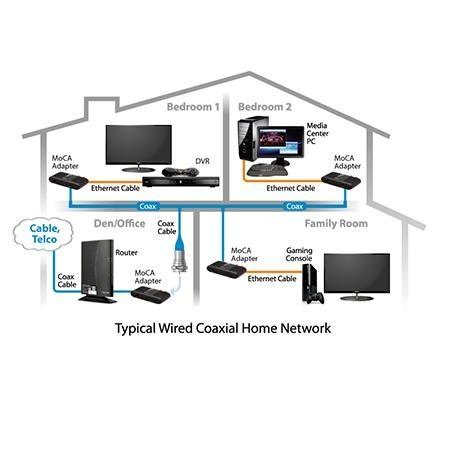 home powerline  moca networking approved modems