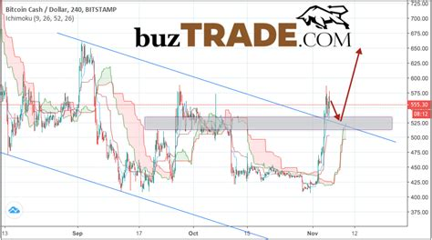 This article will get regular updates, as fluctuations in the bitcoin market are high; Bitcoin Cash prediction & analysis BCH/USD November 6, 2018 | BUZTRADE.COM