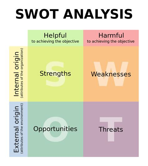 marketing theories swot analysis
