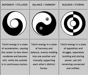 44 best Tai Chi Symbol images on Pinterest | Acupuncture ...