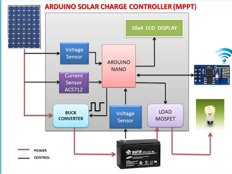 Make Arduino Solar Charge Controller Solarpower