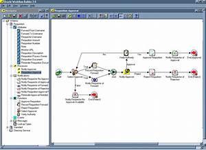 Workflow Processes  Oracle Workflow Help