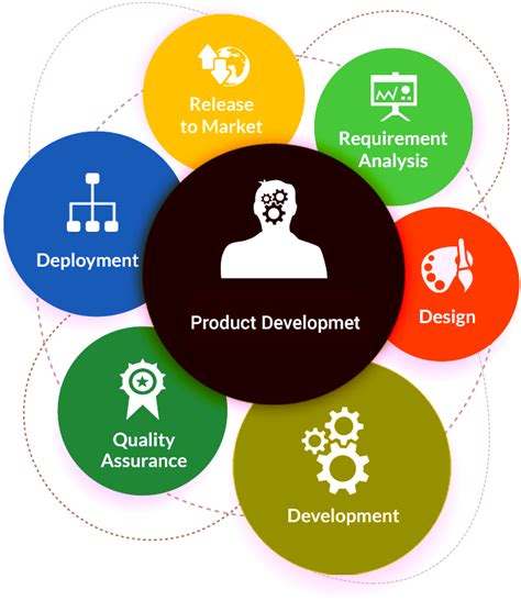 product design and development thidiff product development