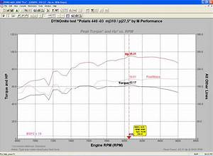 Horsepower Chart