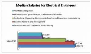 Biological Engineering Salary Canada