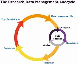 Research Data Management - Research Data Management