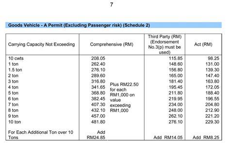 Malaysian Motor Insurance Pool Branch - impremedia.net