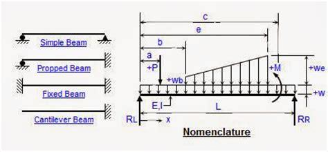 spreadsheet analysis  single span  continuous steel